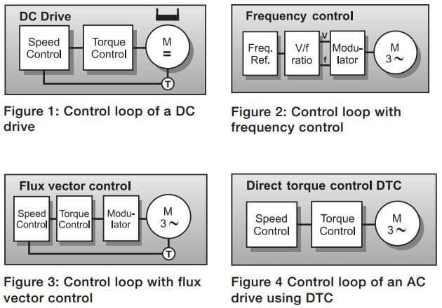 مقایسه ی روش های کنترلی در درایوهای سرعت متغیر