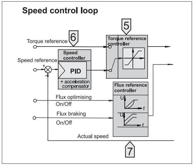 گام 5 کنترل کننده ی منبع گشتاور
