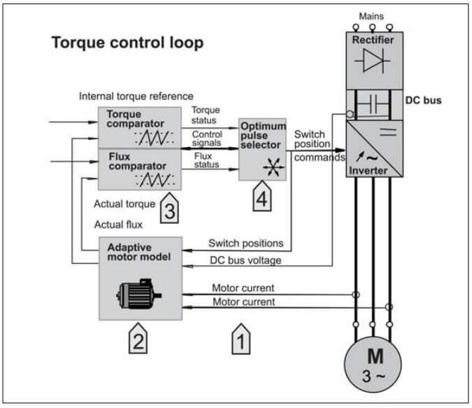 گام 1 اندازه گیری ولتاژ و جریان
