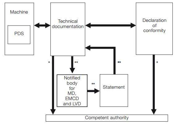 دست یابی به تطابق با دستورالعمل های ایمنی EC درایوهای کنترل دور موتور
