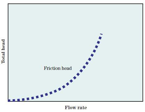 شکل 5- اتلاف بار اصطکاکی