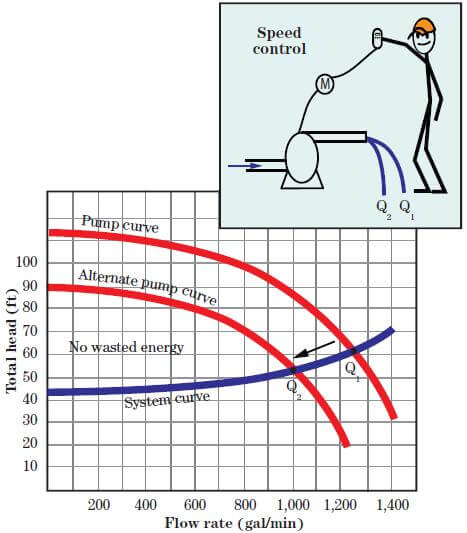 انرژی مورد استفاده برای تغییر سرعت
