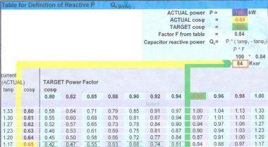 جدول انتخاب خازن بر مبنای راکتیو