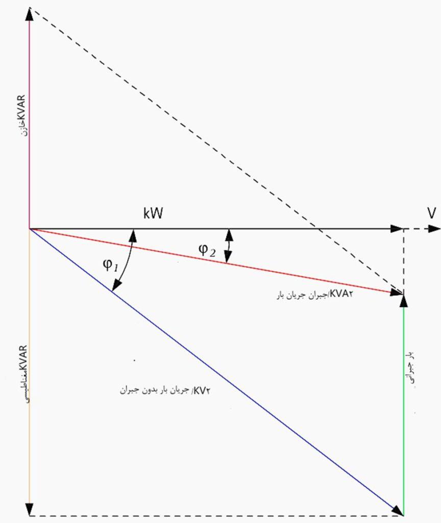 شکل 1-اصل تقویت ضریب توان