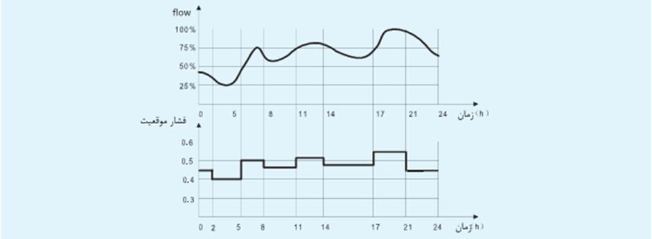 زمانبندی منبع آب