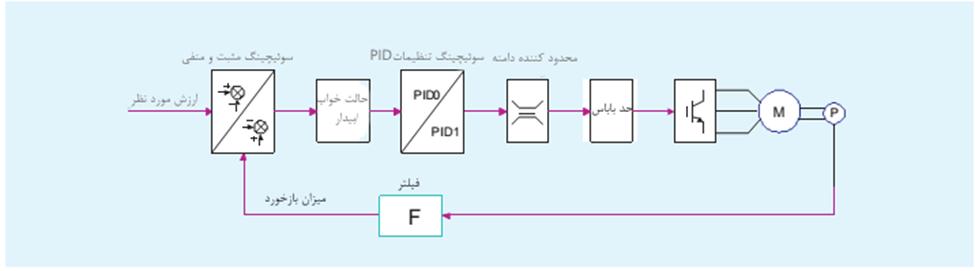 تابع PID بهینه منبع آب