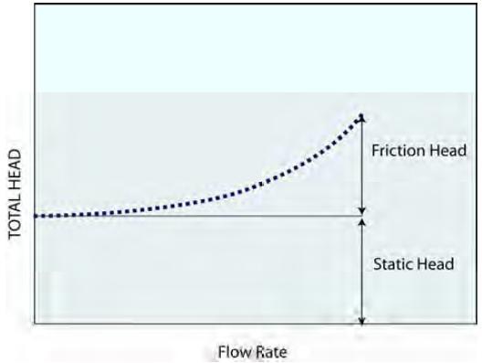 شکل6- منحنی سیستم