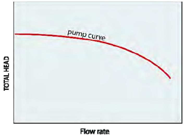 شکل 7- منحنی پمپ