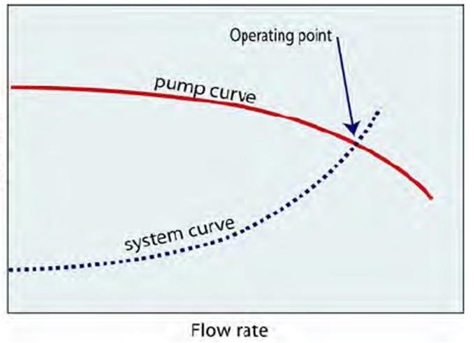 شکل 8- تقاطع منحنی پمپ و سیستم
