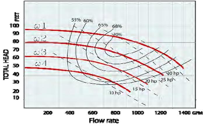 شکل9- منحنی پمپ با سرعت شفت تغییر می کند