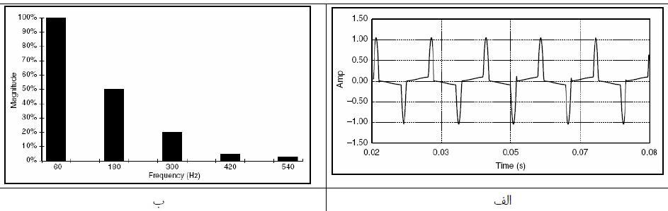 الف دامنه جریان و ب هارمونیک برای ترانسفورمرهای مغناطیسی