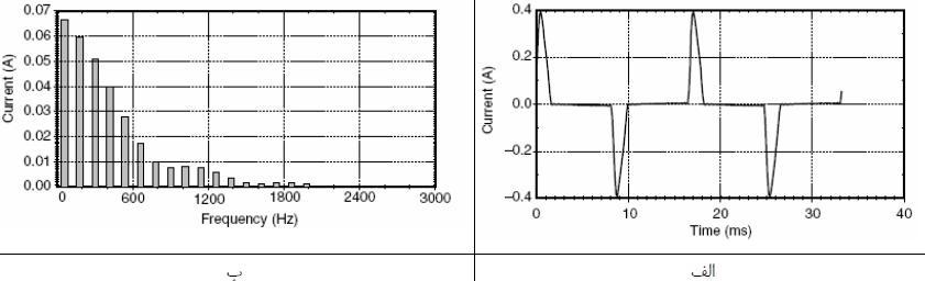 الف طیف جریان و ب هارمونیک برای لامپ های فلورسنت