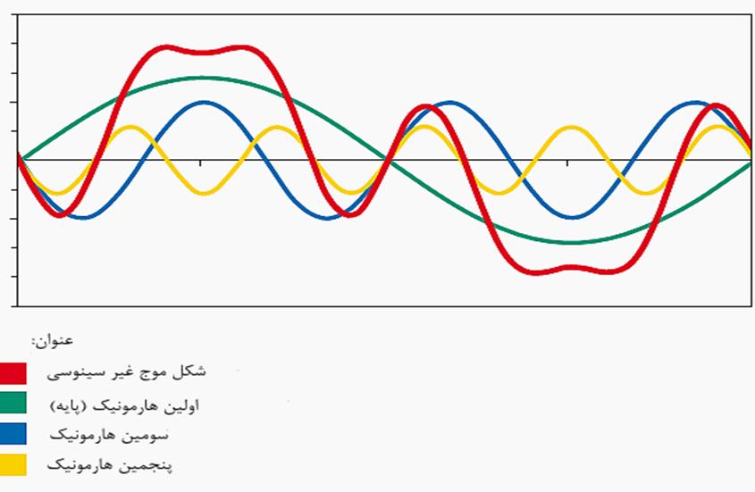 شکل 1- نمایش گرافیکی هارمونیکها
