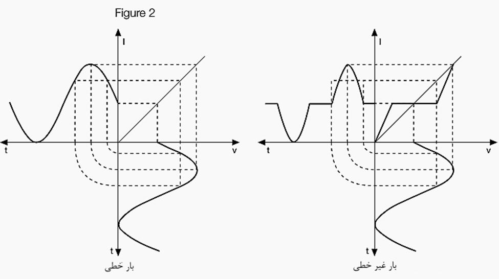 شکل 2- سمت چپ شکل موج بار خطی؛ سمت راست شکل موج بار غیرخطی