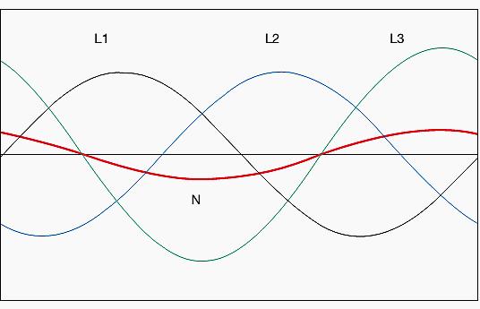 شکل 4- سیستم نامتوازن جریانها