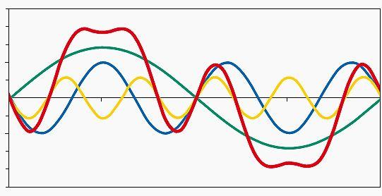 هارمونیکها چه هستند؟ هارمونیکها ، ارائه هر نوع شکل موج دورهای را میسر میسازند.