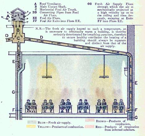 سامانه تهویه یک کلاس درس در سال ۱۸۹۹