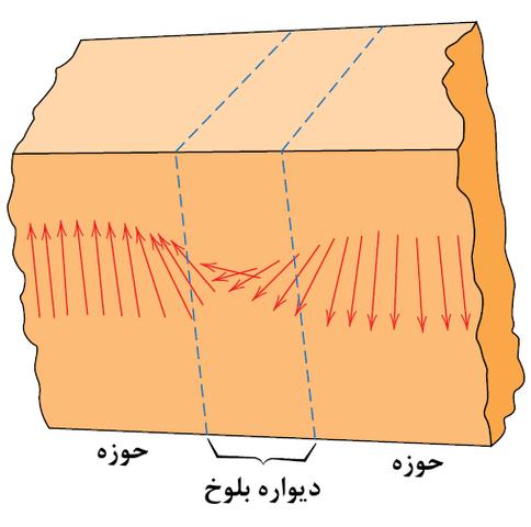تغییر جهت دوقطبیهای مغناطیسی در دیواره بلوخ در بین دو حوزه ناهمسو