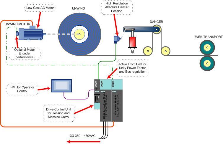 کنترل جمع کن ها با استفاده از درایو AC