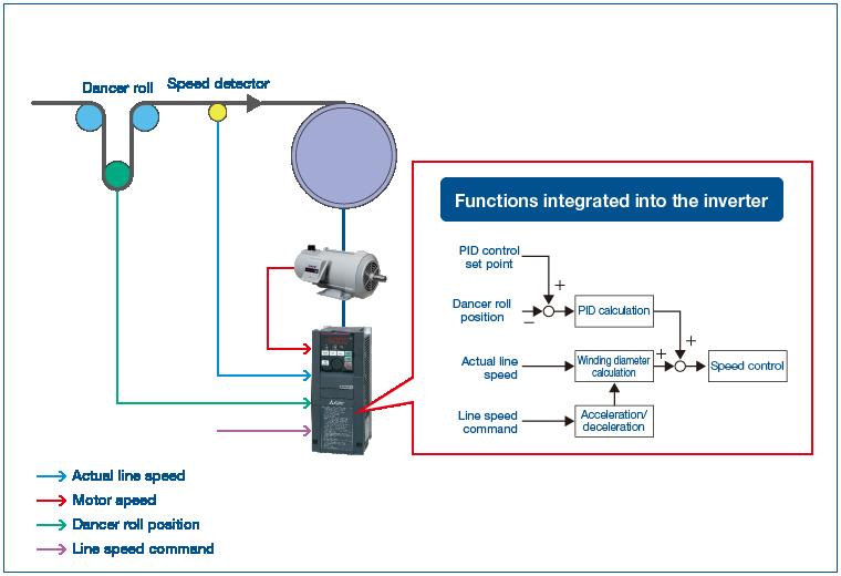 vector-control-sensorless-electromarket